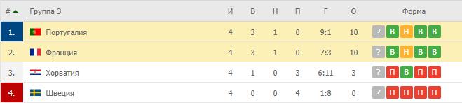 Португалия – Франция: прогноз и ставка на матч.